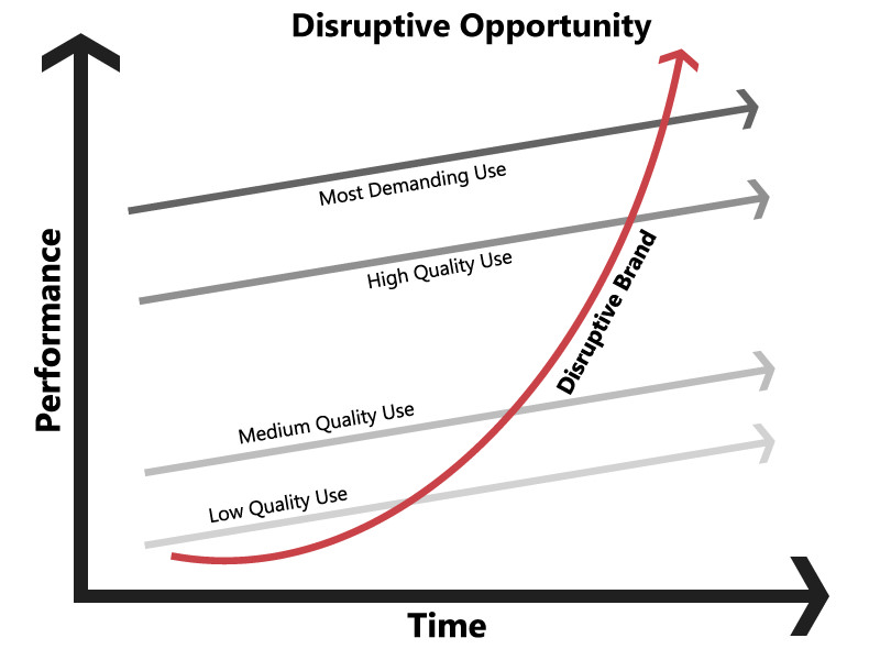 Harness the Power of Disruptive Opportunity